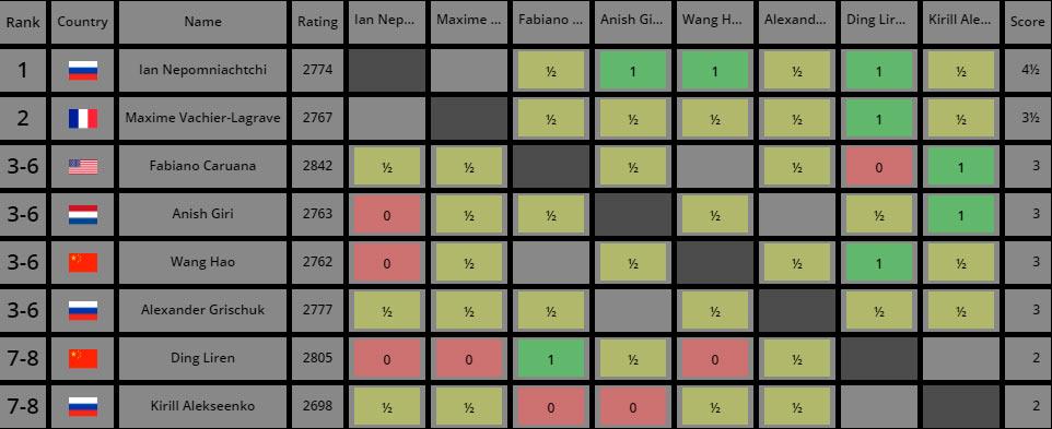 Турнир претендентов по шахматам 2020. Турнирная таблица после 6-го тура