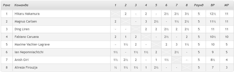 Турнирная таблица Magnus Carlsen Invitational 2020 день 10