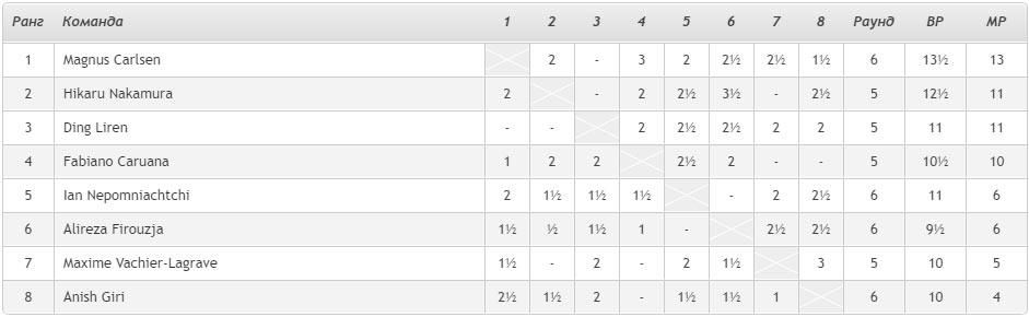 Турнирная таблица Magnus Carlsen Invitational 2020 день 11
