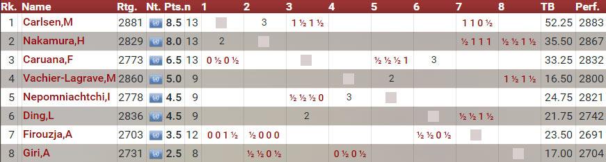 Турнирная таблица турнир Магнуса Карлсена 2020 день 5
