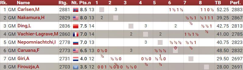 Турнирная таблица турнир Магнуса Карлсена 2020. День 6