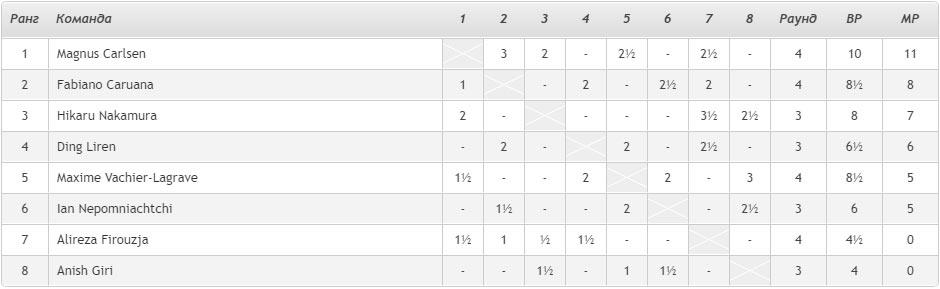 Турнирная таблица турнир Магнуса Карлсена 2020, день 7