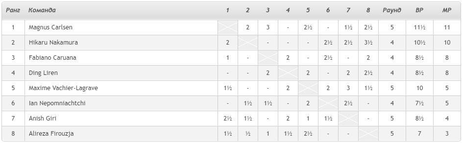 Турнирная таблица Magnus Carlsen Invitational 2020 день 9
