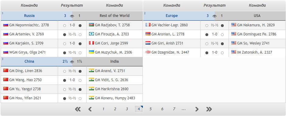 Шахматы. Кубок наций 2020. Тур 4