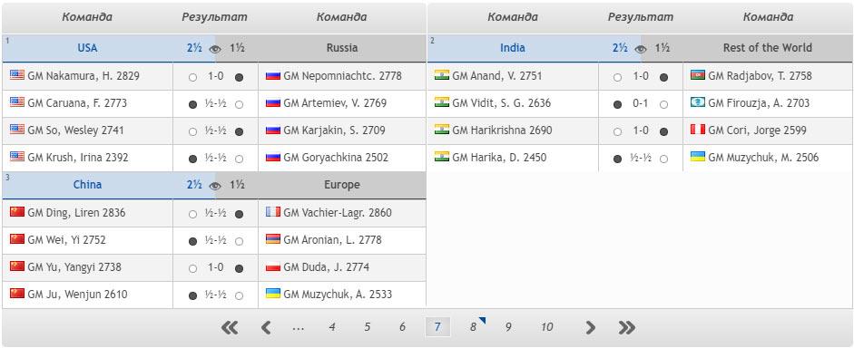 Шахматы. Кубок наций 2020. Итоги 7 тура