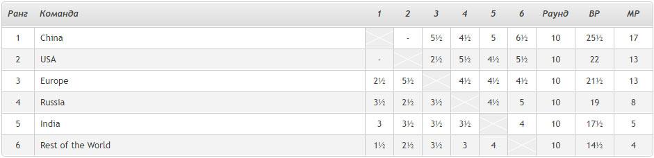 Шахматы. Кубок наций 2020. Турнирная таблица после 10-го тура