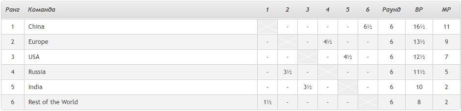 Кубок наций 2020. Турнирная таблица после 6-го тура