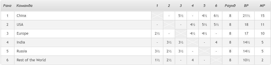 Кубок наций 2020. Турнирная таблица после 8-го тура. Сборная России на 5-ом месте
