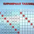 Турнирная таблица «Сборная - России»