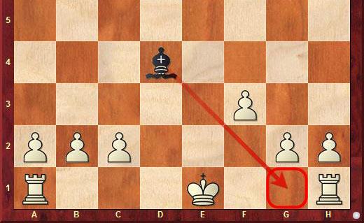 Король не может рокироваться в короткую стону, так как поле g1, на которое должен встать белый король, атаковано чёрным слоном