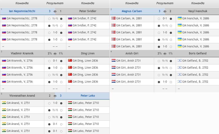 Шахматы турнир легенд 2020. Свои матчи выиграли: Непомнящий, Карлсен, Крамник, Гири, Леко
