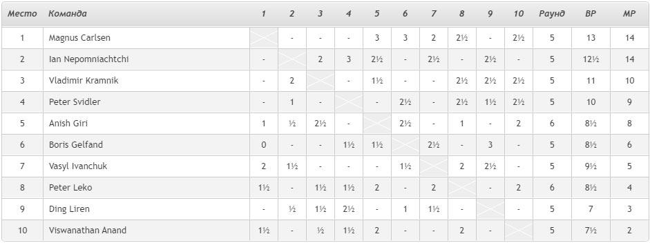 """Турнирная таблица """"Турнир легенд 2020"""". После пятого игрового дня лидируют Магнус Карлсен и Ян Непомнящий"""