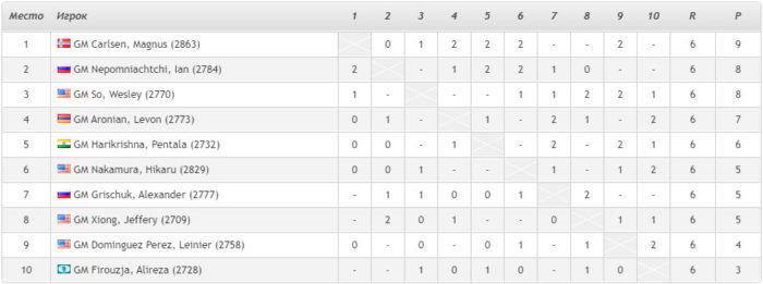 Сент-Луис 2020 шахматы. Турнирная таблица после 6-го тура