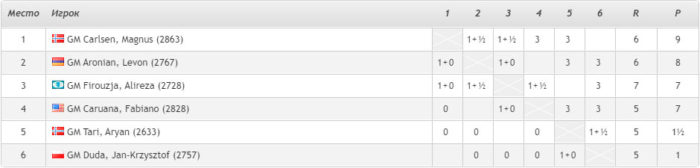 Турнирная таблица Ставангер 2020 после четвертого тура
