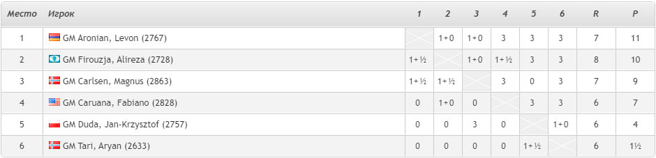 Турнирная таблица Altibox Norway Chess 2020 (Ставангер) после 5-го тура