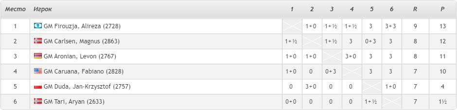 Турнирная таблица Altibox Norway Chess 2020 после 6-го тура (Ставангер, 2020)