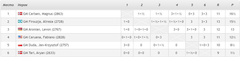 Турнирная таблица Altibox Norway Chess 2020 после 8-го тура (Ставангер, Норвегия)