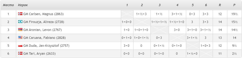 Турнирная таблица после 9-го тура (Ставангер 2020). При любом раскладе никто не сможет догнать чемпиона мира Магнуса Карслена