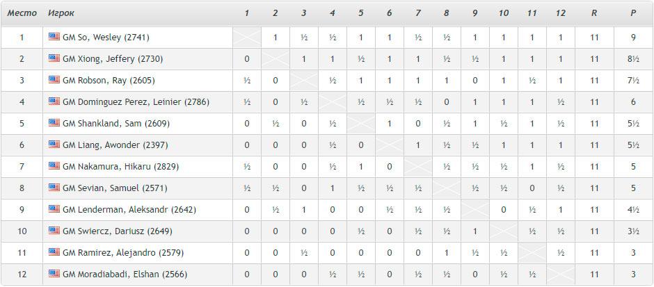 Чемпионат США по шахматам 2020 - итоговая турнирная таблица. Хикару Накамура лишь на седьмом месте