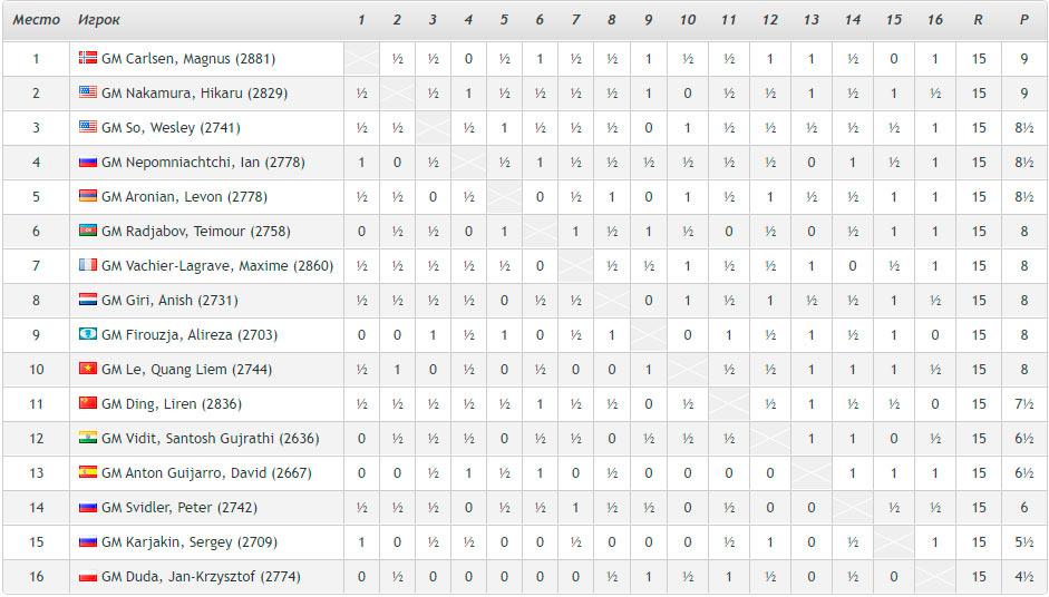 Шахматисты занявшие с 9 по 16 место выбивают из турнира Skilling Open 2020