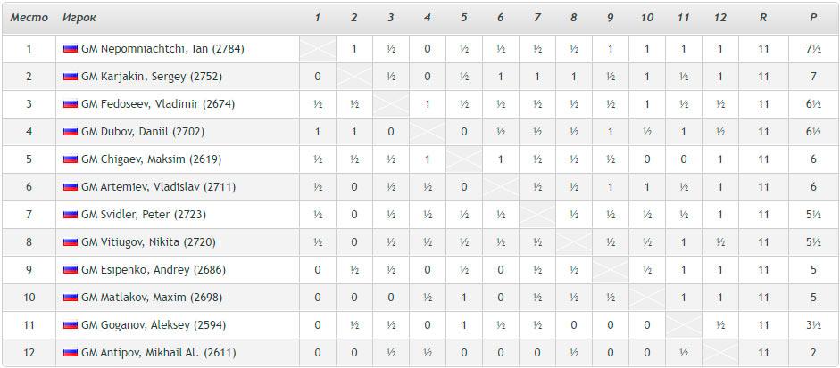 Итоговая турнирная таблица Суперфинала России 2020 по шахматам