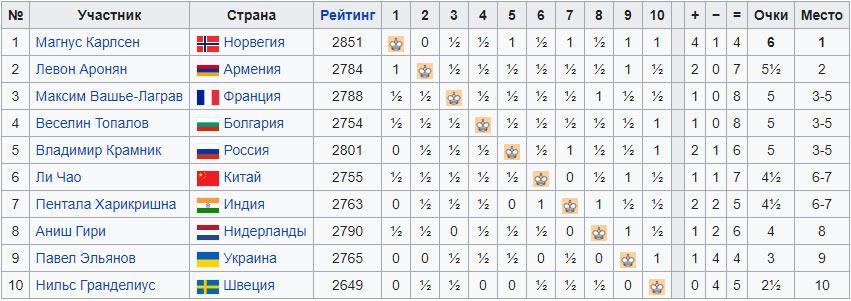 Турнирная таблица Norway Chess 2016 (Ставангер)