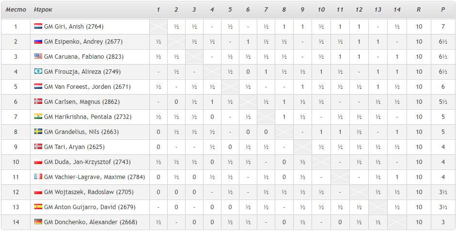 Турнирная таблица Tata Steel Masters 2021 после 10-го тура. Шахматы, Вейк-ан-Зее