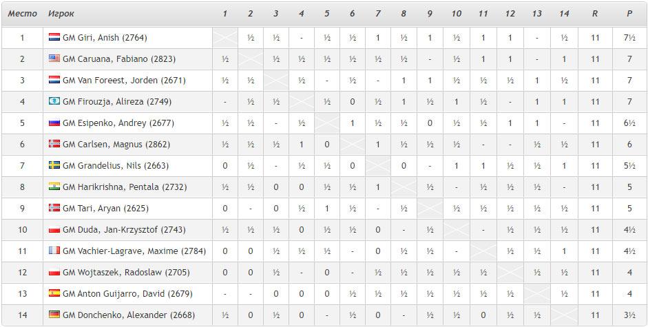 Турнирная таблица Tata Steel Masters 2021 после 11-го тура. Вейк-ан-Зее 2021