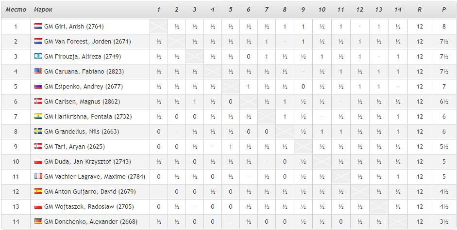 Турнирная таблица Tata Steel Masters 2021 (Вейк-ан-Зее) после 12-го тура