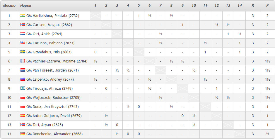 Турнирная таблица Tata Steel Masters 2021 после 3-го тура (Шахматы. Вейк-ан-Зее)