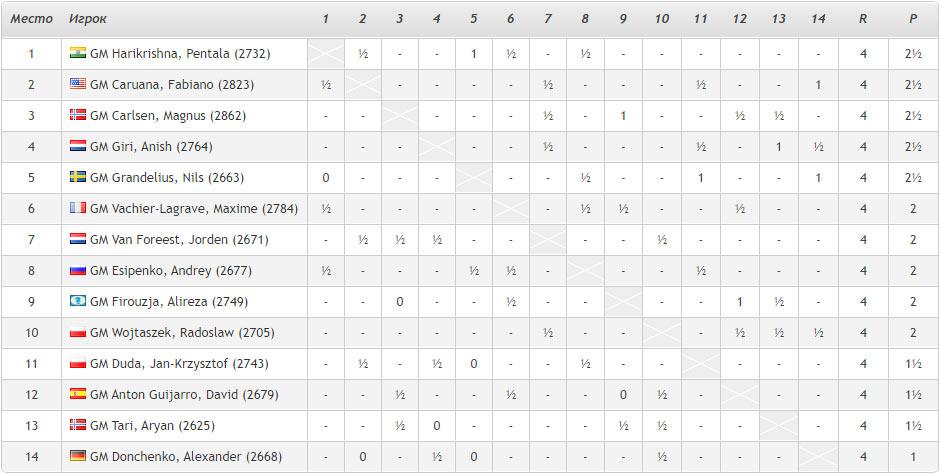 Турнирная таблица Tata Steel Masters 2021 после 4-го тура (Вейк-ан-Зее, Нидерланды)