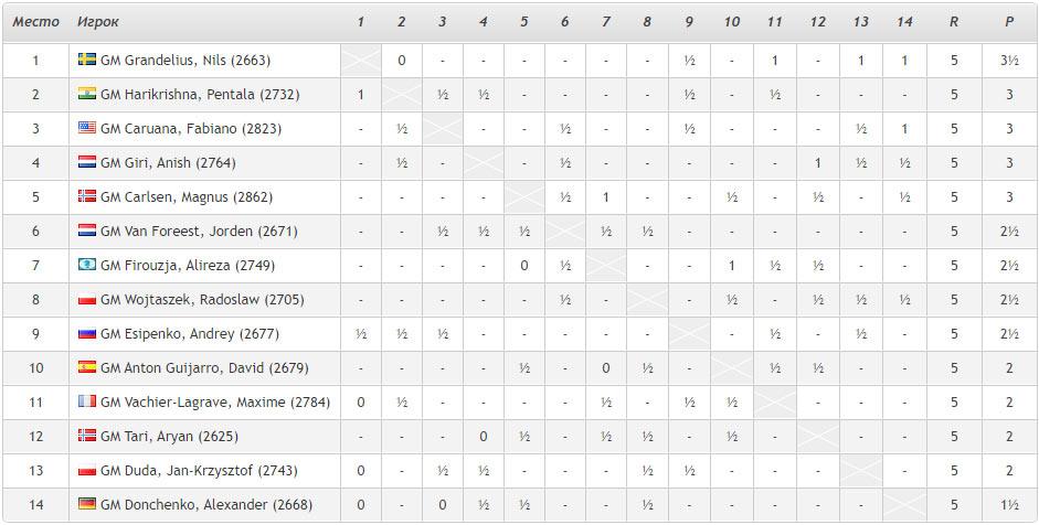Турнирная таблица Tata Steel Masters 2021 (Вейк-ан-Зее) после 5-го тура. У лидера Гранделиуса одно поражение, одна ничья и три победы