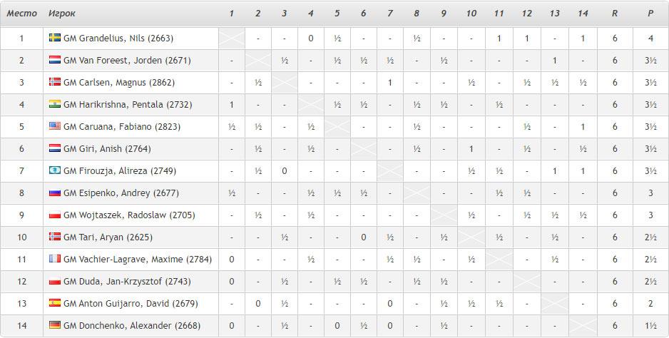 Турнирная таблица Tata Steel Masters 2021 (Вейк-ан-Зее) после 6-го тура. Нильс Гранделиус сохранил единоличное лидерство