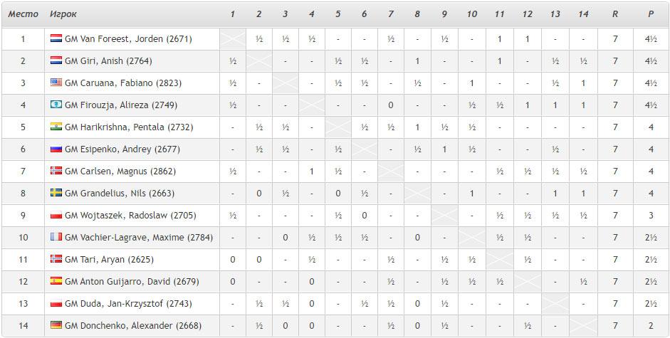 Турнирная таблица Tata Steel Masters 2021 после 7-го тура. Шахматы Вейк-ан-Зее 2021