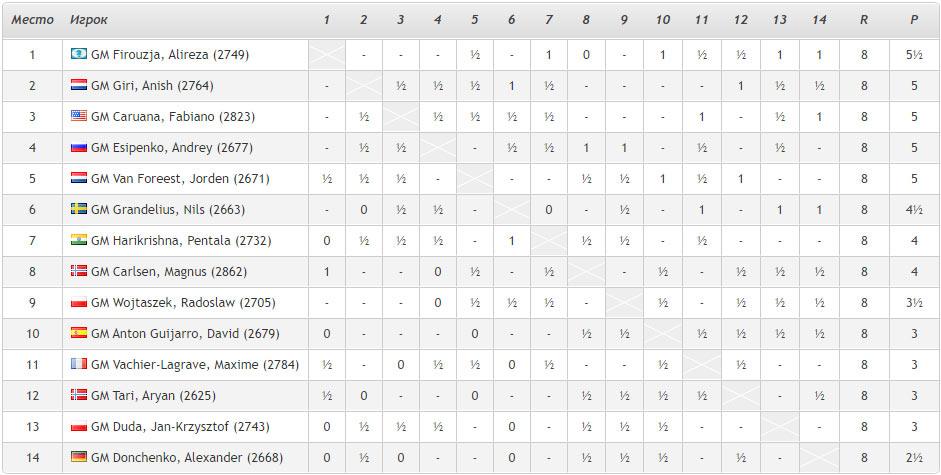 Турнирная таблица Tata Steel Masters 2021 после 8-го тура. Лидирует самый молодой участник турнира Алиреза Фируджа (17 лет) из Ирана