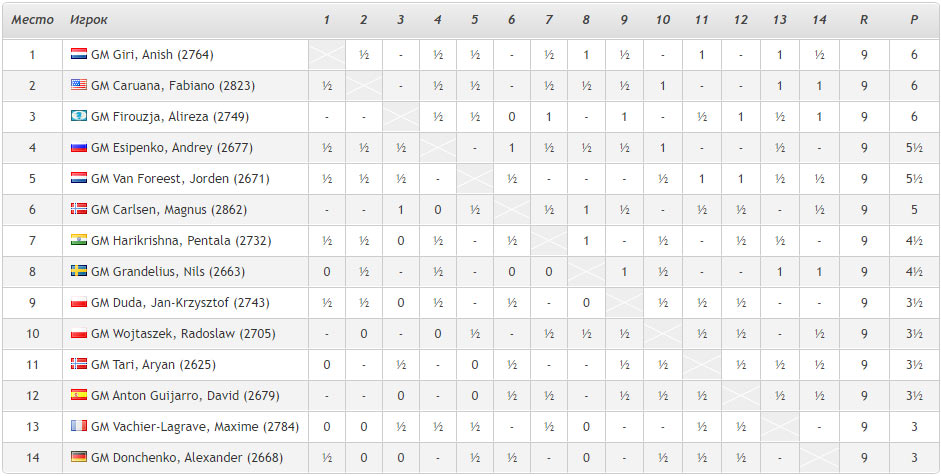 Турнирная таблица Tata Steel Masters 2021 после 9-го тура (шахматы, Вейк-ан-Зее 2021). Андрей Есипенко на четвертой позиции