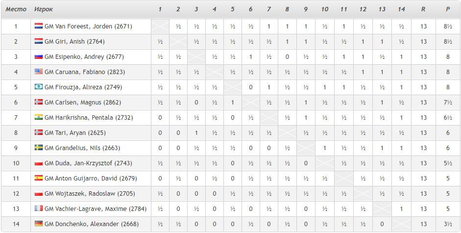 Итоговая турнирная таблица Tata Steel Masters 2021. Шахматы Вейк-ан-Зее 2021