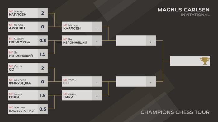 В полуфинале Ян Непомнящий сыграет с Магнусом Карлсеном, а Аниш Гири с Уэсли Со