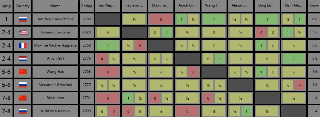 Турнирная таблица турнира претендентов по шахматам 2020-2021 после 10-го тура