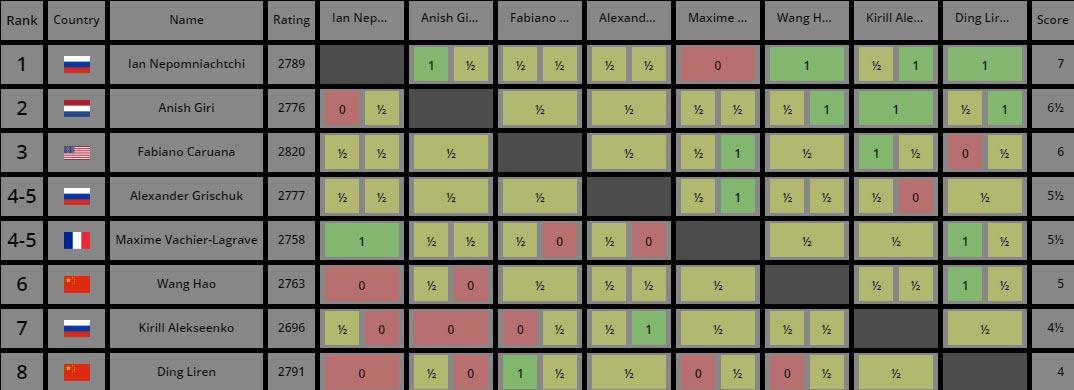 Турнирная таблица турнира претендентов 2020-2021 после 11 тура