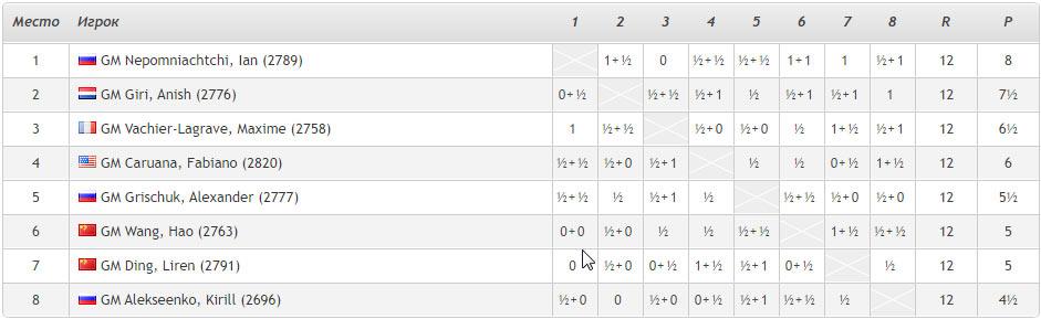 Турнирная таблица турнира претендентов по шахматам 2020 после 12 тура
