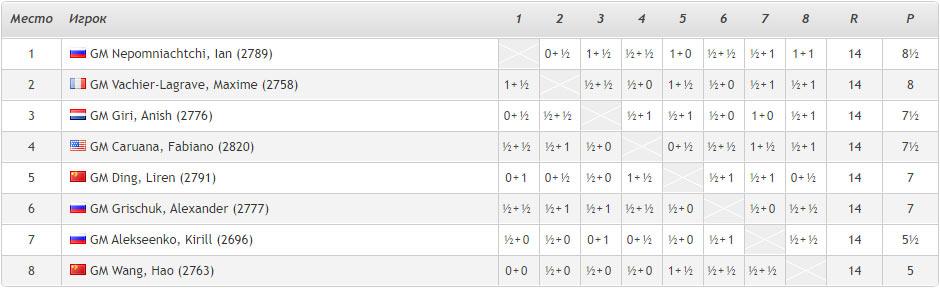 Итоговая турнирная таблица турнира претендентов 2020 - победил Ян Непомнящий