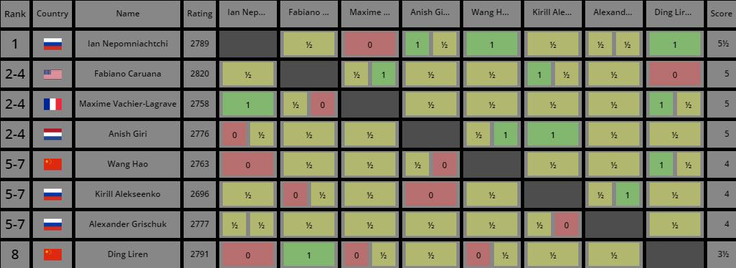Турнир претендентов по шахматам 2020-2021 - турнирная таблица после 9-го тура