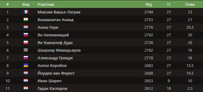 Итоговая турнирная таблица Grand Chess Tour Croatia Rapid & Blitz 2021