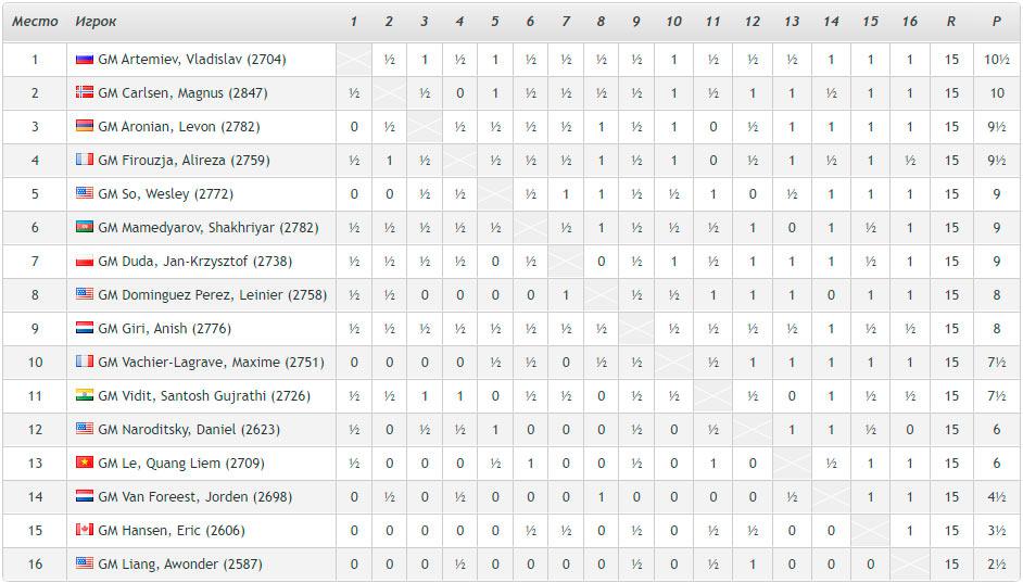 Турнирная таблица Aimchess US Rapid плей-офф