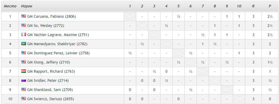 Кубок Синкфилда 2021 (Сент-Луис, 2021) - турнирная таблица после 3-го тура