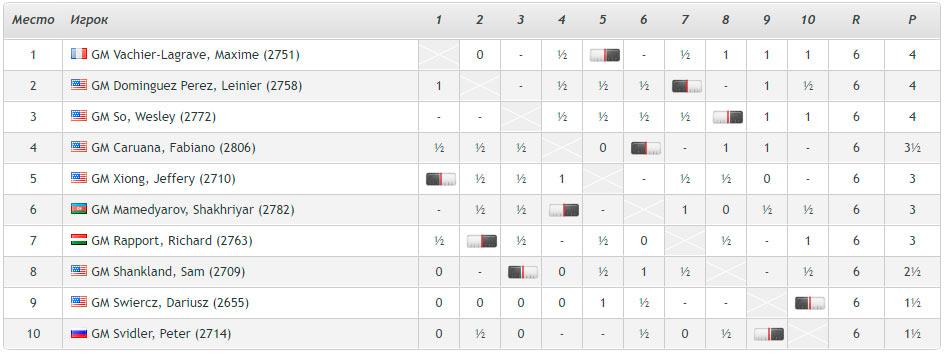 Кубок Синкфилда 2021 (Сент-Луис). Турнирная таблица после 6-го тура