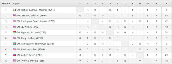 Турнирная таблица Кубок Синкфидла 2021 после седьмого тура после седьмого тура
