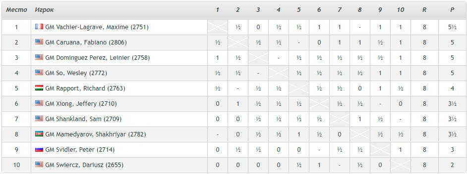 Турнирная таблица Кубка Синкфилда 2021 после 8-го тура (Сент-Луис, 2021, шахматный турнир)