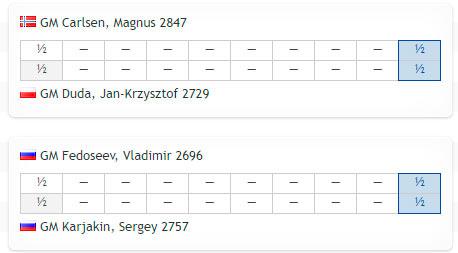 Кубок мира по шахматам 2021. Турнирная таблица после первой партии полуфинала